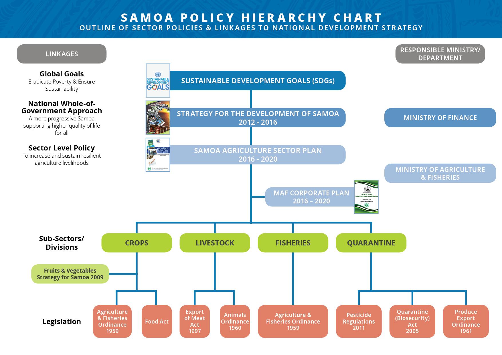 food storage hierarchy chart